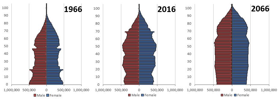 Living longer - Office for National Statistics