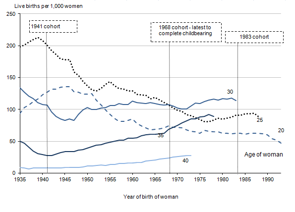 Childbearing for women born in different years, England and