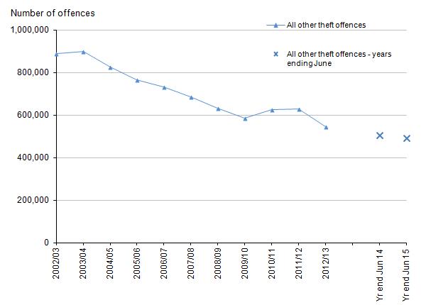 pdf 2015 crime statistics canada