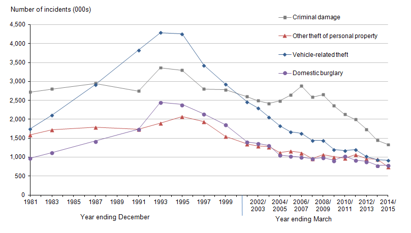statistical analysis for property crimes Determinants of violent and property crimes in england and wales: a panel data  analysis lu hana, siddhartha bandyopadhyayb, and samrat bhattacharyac.