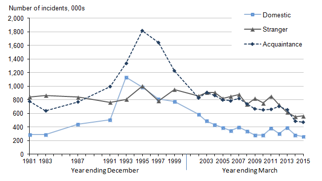 An overview of the statistics of rape cases in 1995
