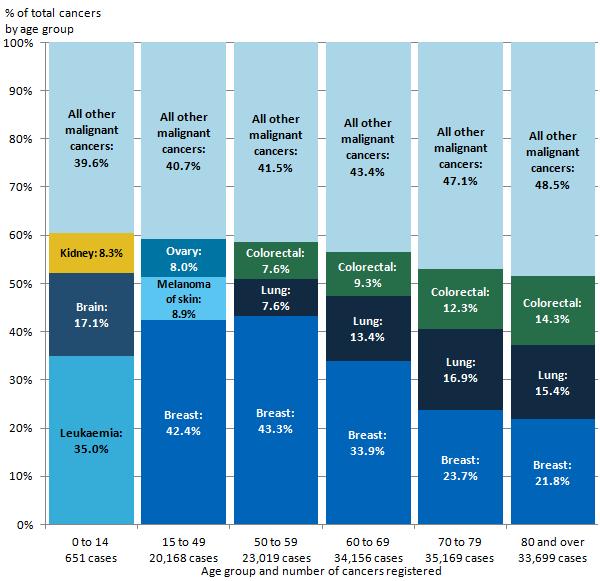 Cancer Registration Statistics England Office For National Statistics