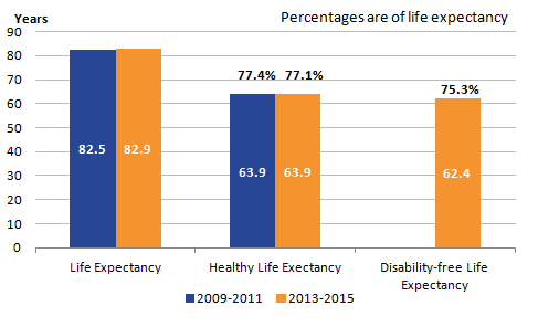 Health state life expectancies, UK - Office for National