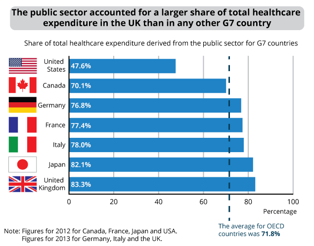 Image result for Per capita health care expenditures by country 2015
