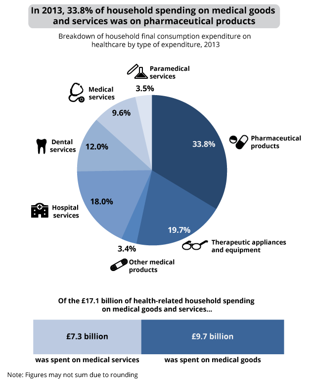 Expenditure on Healthcare in the UK - Office for National ...