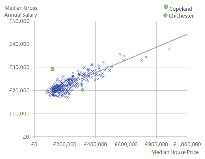 Local Authorities With A Higher Median Annual Gross Salary Generally Have Higher Median House Prices