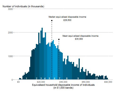 Distribution of Average UK Household Income