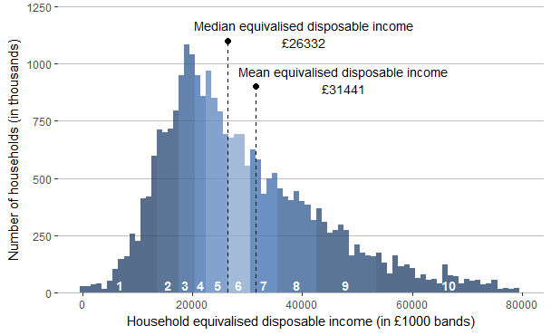 Households Are Grouped By Their Disposable Income With Lines Identifying Their Mean And Median