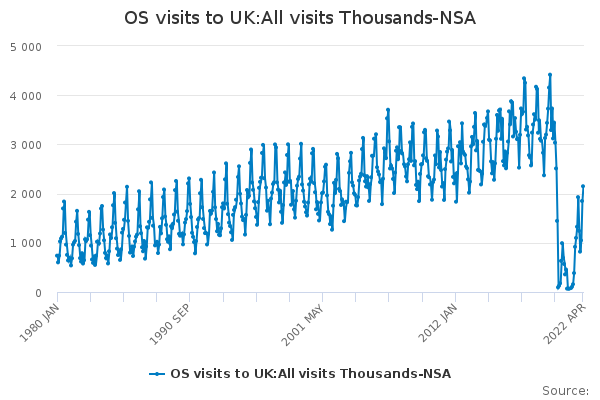 OS visits to UK:All visits Thousands-NSA