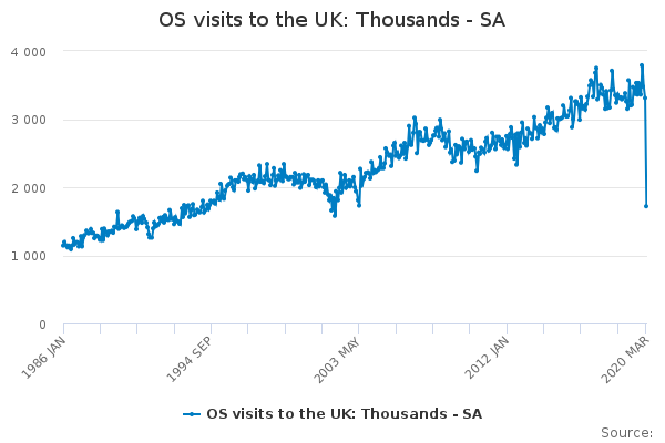 OS visits to the UK: Thousands - SA