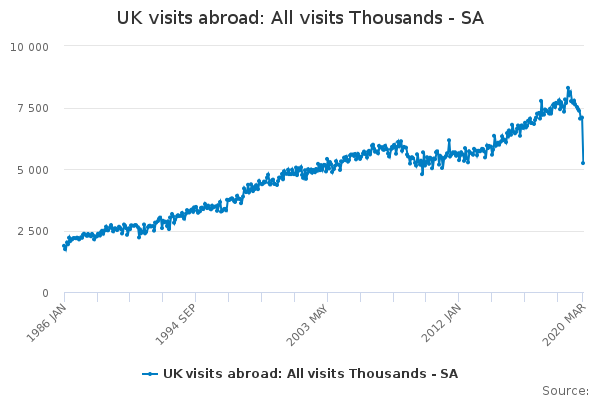 UK visits abroad: All visits Thousands - SA