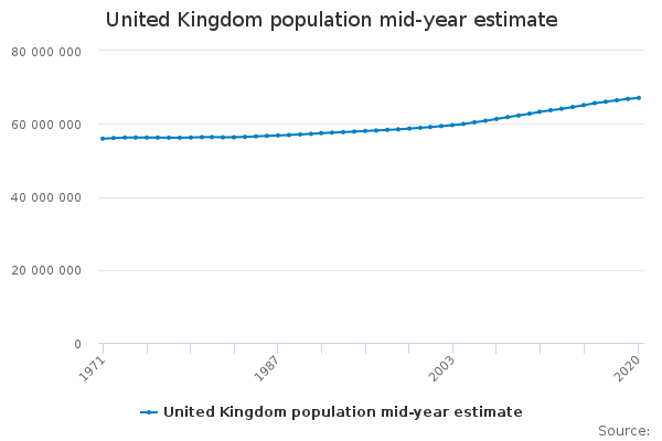 United Kingdom population mid-year estimate