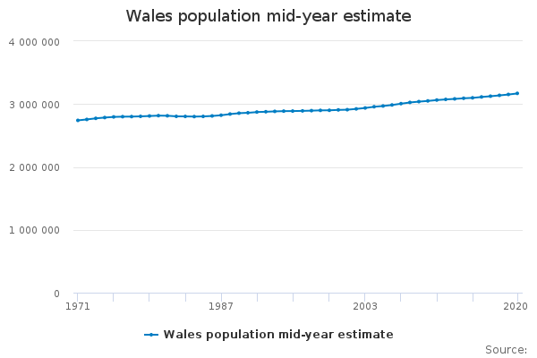 Wales population mid-year estimate