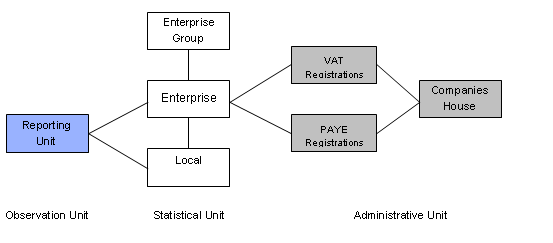 Flow diagram of the structire of the Inter-Departmental Business Register