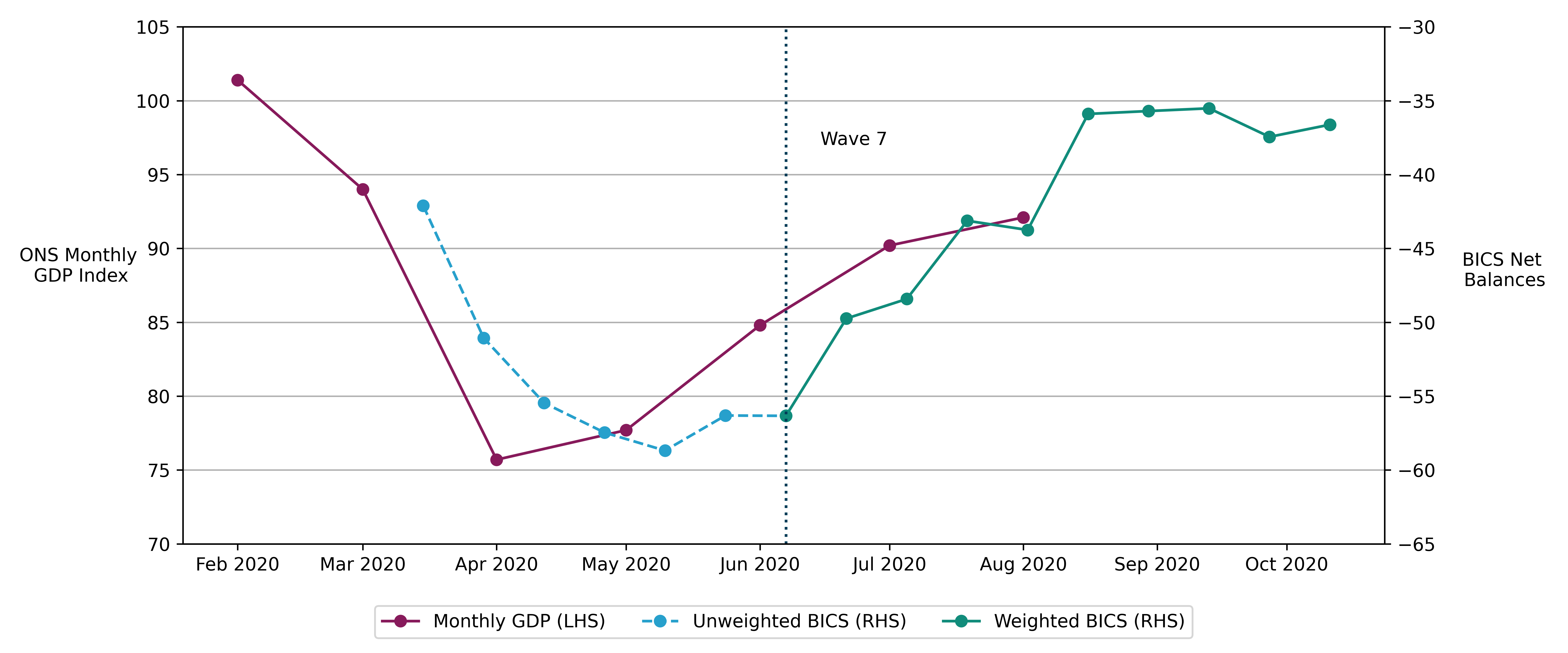 Line chart showing fortnightly turnover estimates from Business Impact of Coronavirus Survey broadly reflect the published UK monthly gross domestic product estimates.