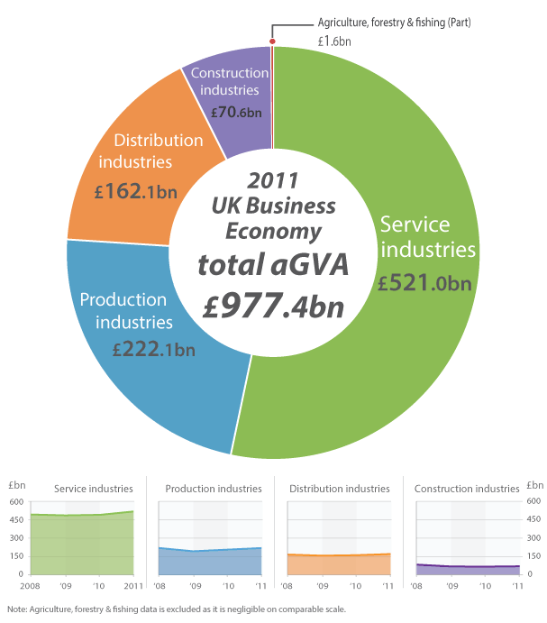 of agva by sector 2008 2011 revised 2011 united kingdom data
