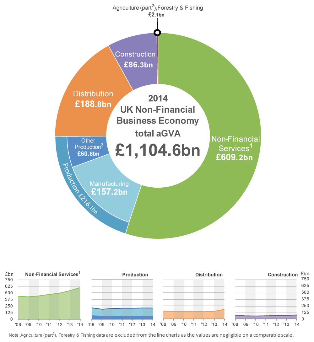 uk economy The uk's economy has performed considerably better than that of the eurozone since the 2008-09 financial crisis between 2010 and 2015, real gdp growth in the uk averaged 2 per cent, slightly above the g7 average.