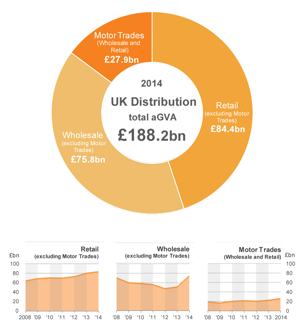 Retail and Wholesale make the largest contributions to Distribution aGVA in 2014.