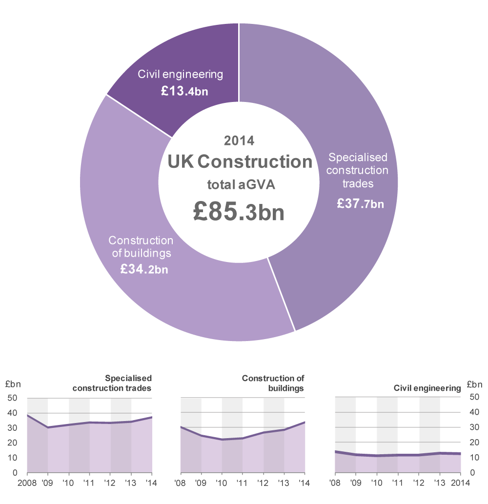 Specialised construction trades and Construction of buildings make the largest contributions to Construction aGVA in 2014.