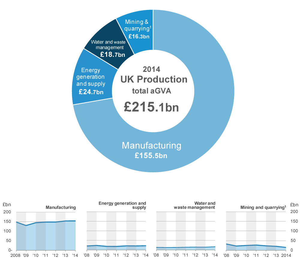 Manufacturing dominates Production aGVA with a 72.3% contribution of £155.5 billion in 2014.
