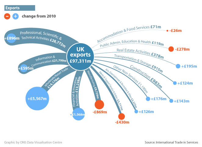 Figure 11: UK exports of services products by industry, 2011