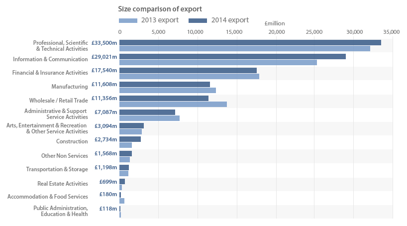 Figure 11: UK exports of products, by industry, 2014