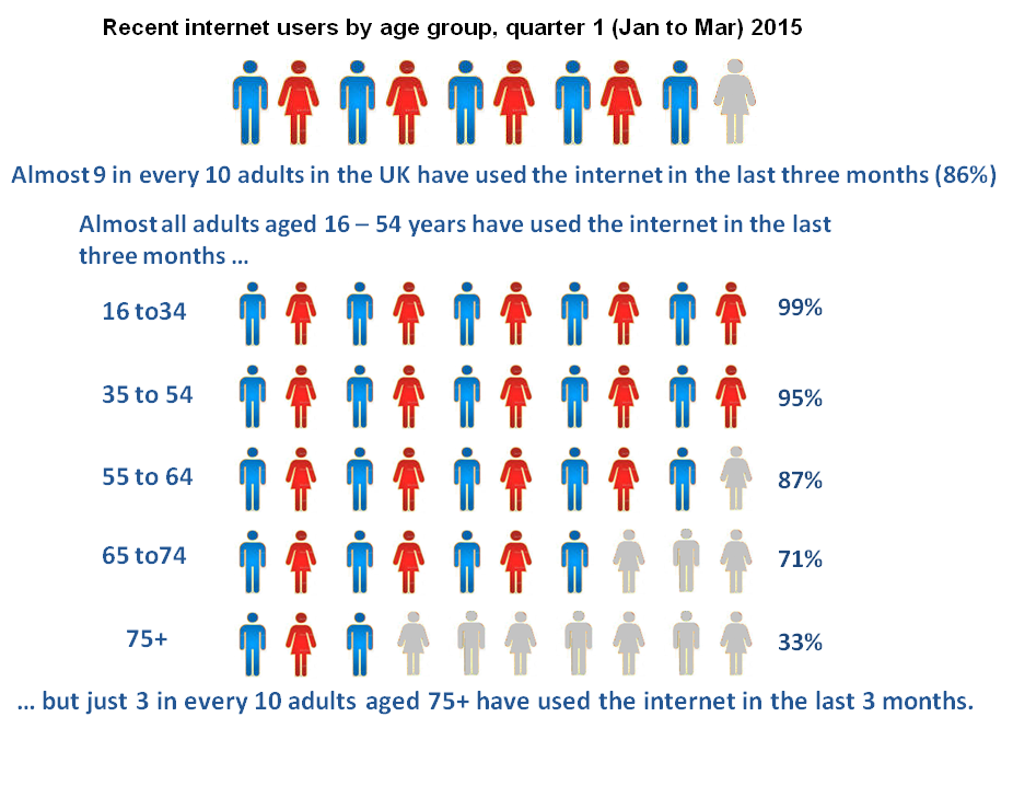 Recent internet users by age group, quarter 1 (Jan to Mar) 2015