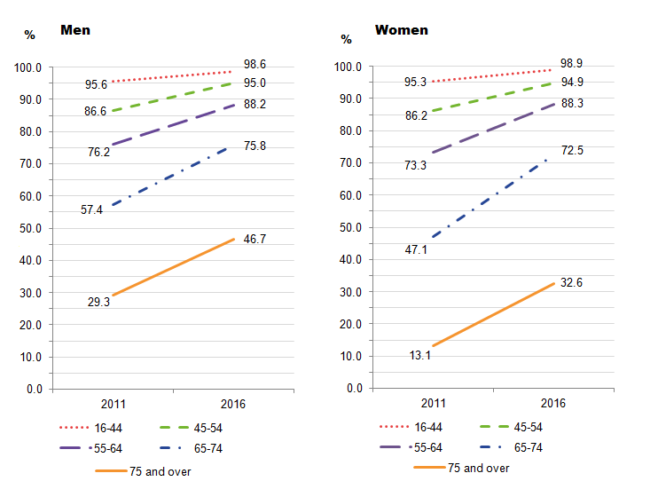 Gap between men and women using the internet in last 3 months narrows in the 65-74 year age group