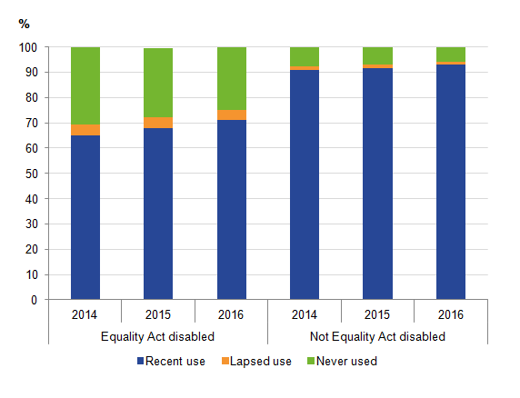 Recent internet use increased slightly for Equality Act disabled adults
