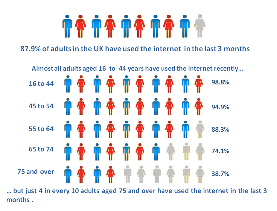 Almost all adults aged 16-54 years have used the internet recently but just 4 in every 10 aged 75+ have used the internet in the last 3 months.