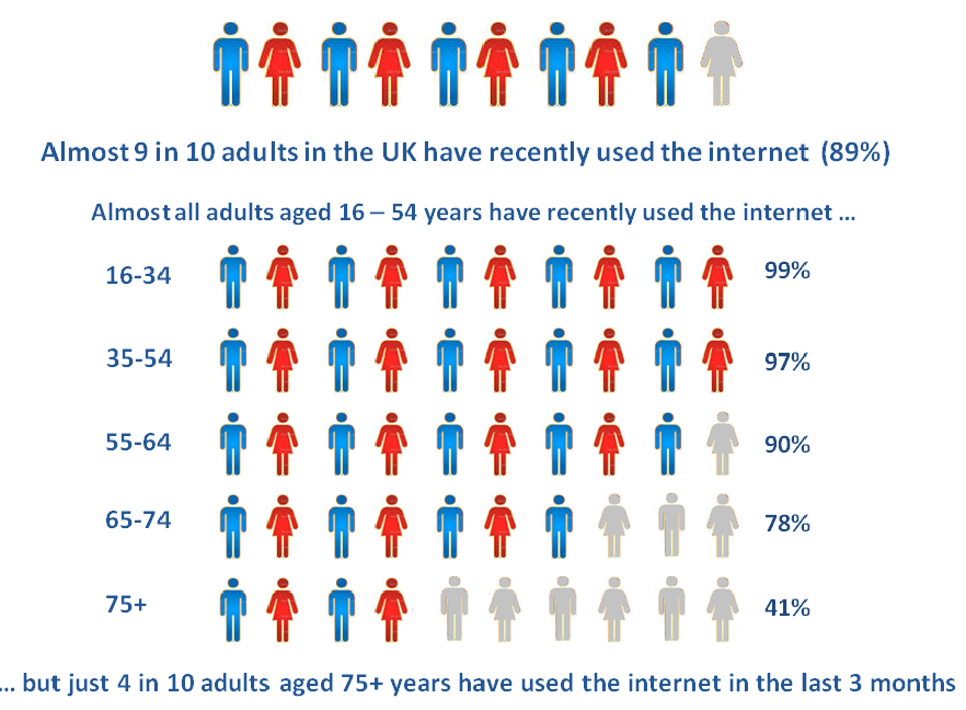Virtually all adults aged 16 to 23 years were recent internet users (99%), in contrast with 41% of adults aged 75 years and over