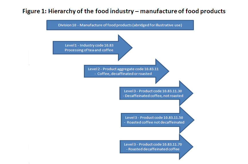 Figure 1: Hierarchy of the food industry - manufacture of food products