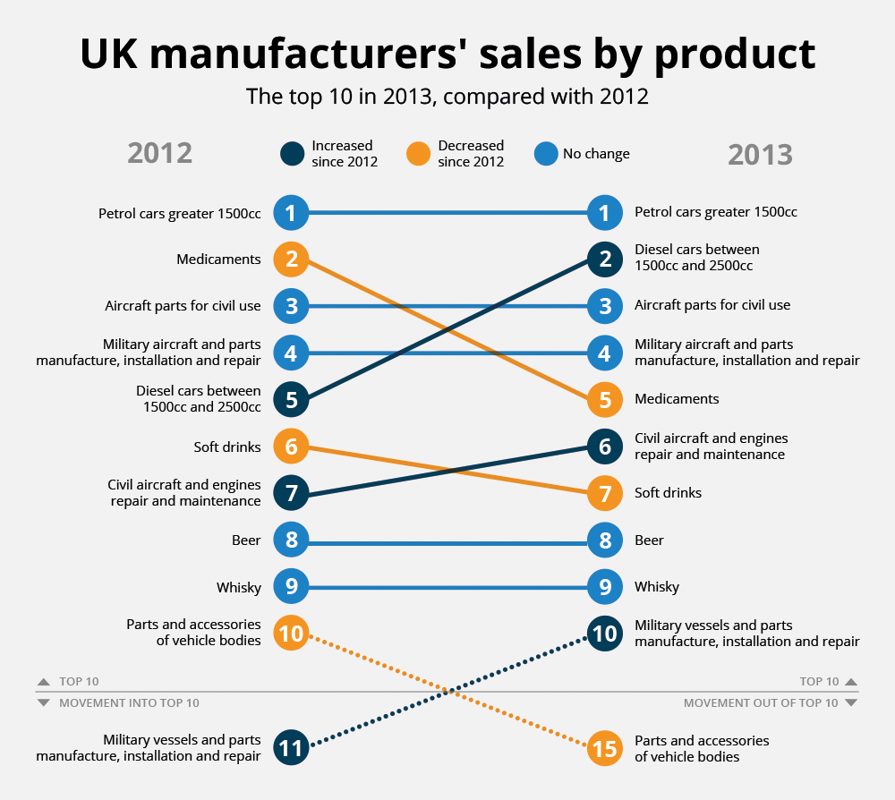 Figure 2: Top 10 UK manufactured products with the highest production by sales value