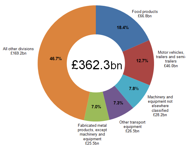 Figure 2: Contribution of 5 largest divisions to total UK manufacturers' product sales, 2014