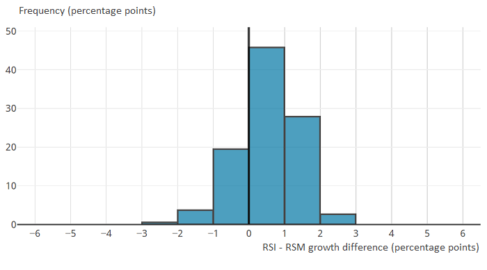 Differences between three-month on three-month a year ago growth in the RSI for BRC members and RSM total value are closely distributed around zero.