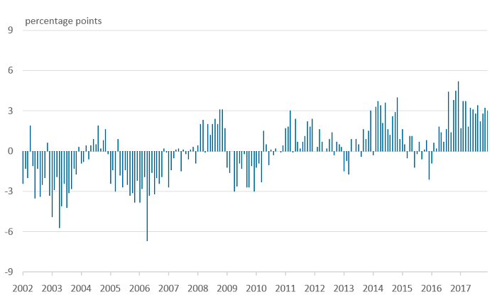 Year-on-year growth in the RSI for all retailers has generally been higher than in the RSM from 2010 onward.