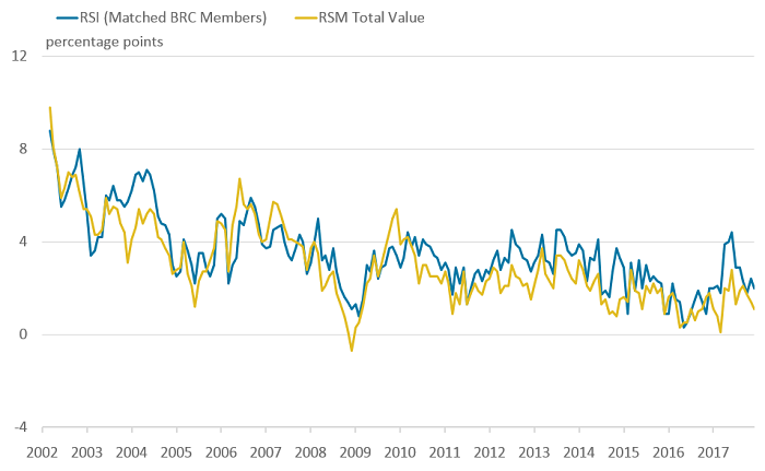 The RSI for matched BRC members tracks the RSM exceptionally well.