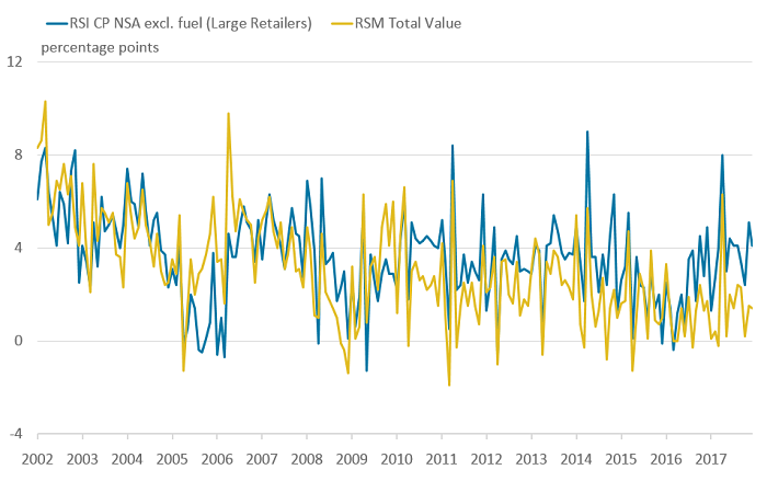 Year-on-year growth in the RSI for large retailers tracks the RSM more closely than the RSI for all retailers.