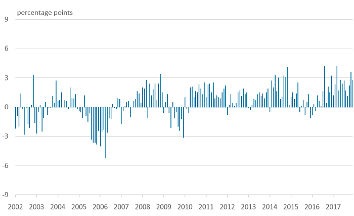 Year-on-year growth in the RSI for large retailers has generally been higher than in the RSM from 2011 onward.