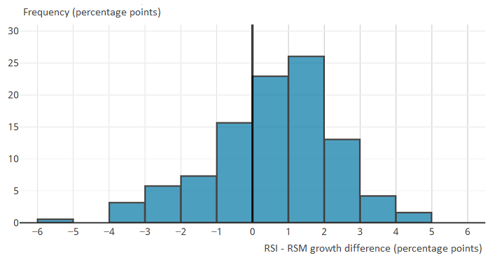 The majority of differences between year-on-year growth in the RSI for large retailers and RSM total value fall in the range of negative 1.0 to positive 2.9 percentage points.