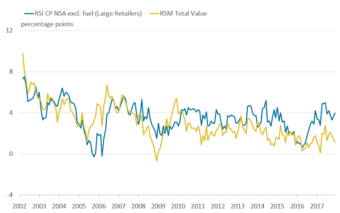 Comparing the three-month on three-month a year ago growth in the RSI for large retailers and the RSM shows less volatility in differences.