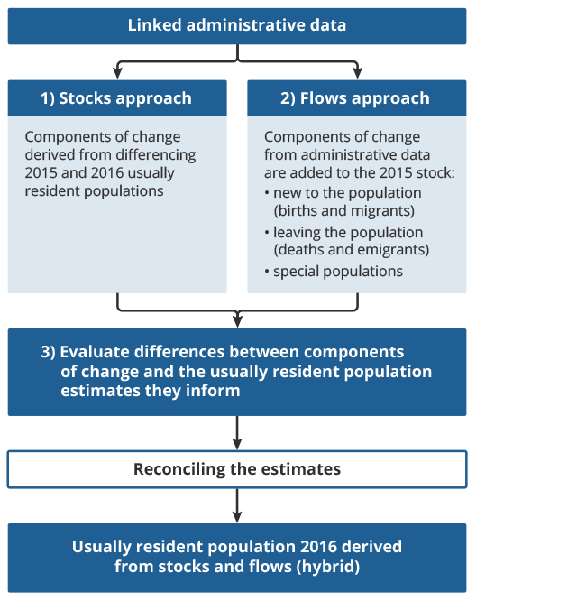 Proposed hybrid model for delivering a transformed population and migration statistics system.
