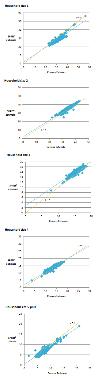 One person household SPREE estimates are furthest from the census estimates, but have a larger range of values.