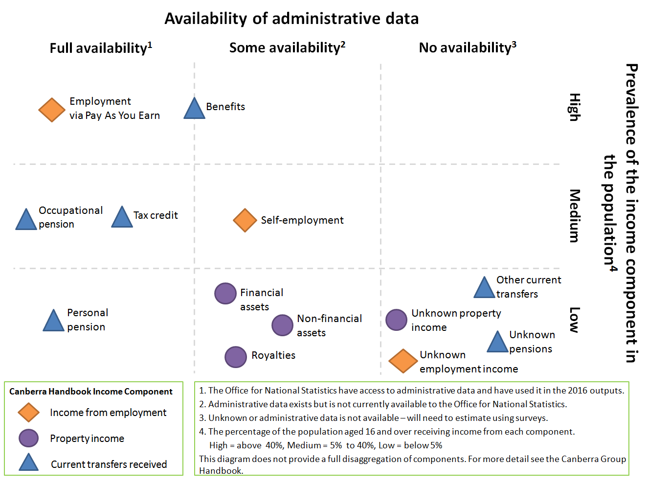 The availability of administrative data on the different income components varies greatly.