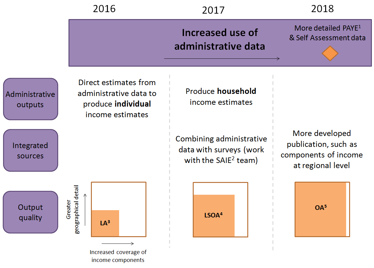 Increased use of administrative data over time will allow more detailed outputs to be produced.
