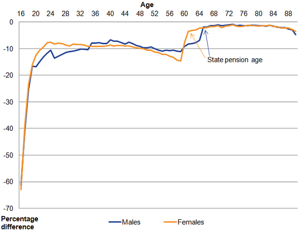 10% of working age people on 2011 Census do not have an SPD record with activity.