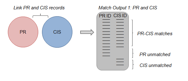 Diagram explaining that PR and CIS records are linked to produce an output of matched and unmatched records.