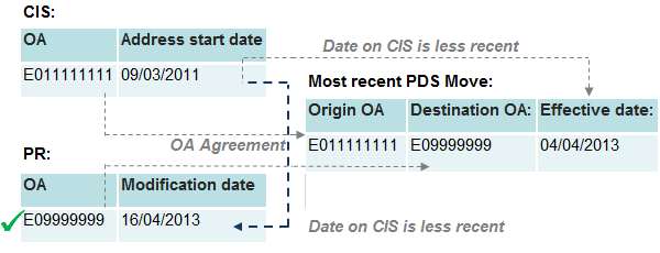 An example where the CIS location agrees with the PDS origin and PR location agrees with PDS destination.