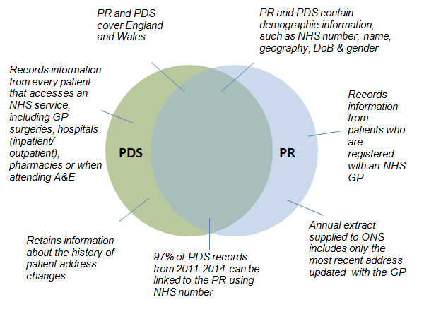 Diagram shows that the majority of records on PDS are also on PR and vice versa.