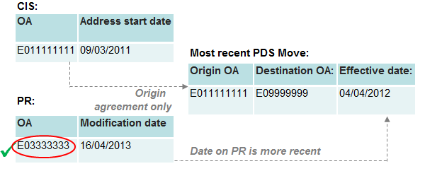 An example record where the CIS location agrees with the PDS origin and the PR location does not agree with PDS destination but the PR information has the most recent date.